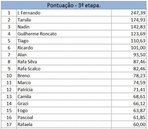 Resultado3Etapa2011