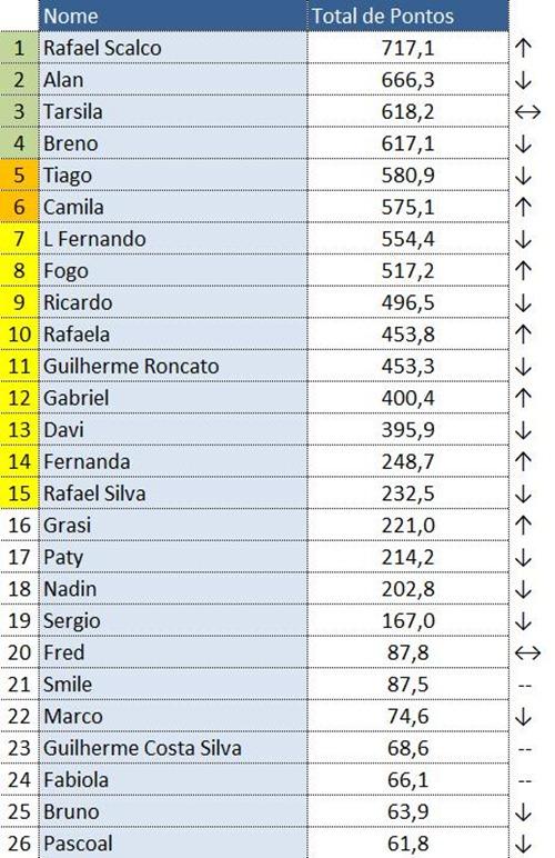 RankingGeral6Etapa2011
